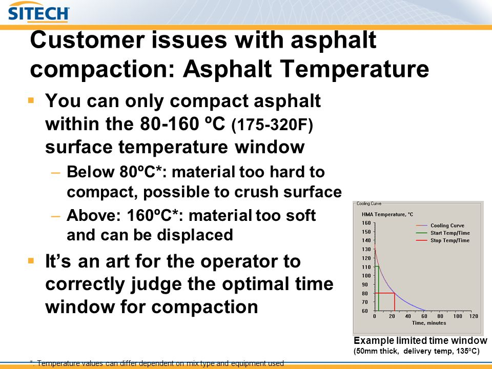 Customer issues with asphalt compaction: Asphalt Temperature