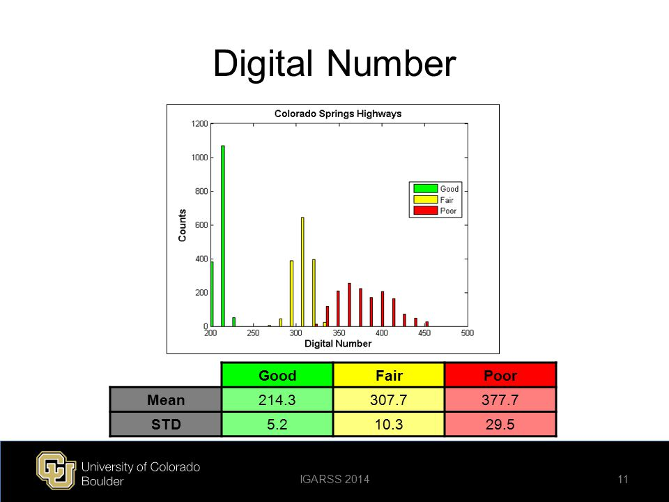 Digital Number Good Fair Poor Mean 214.3 307.7 377.7 STD 5.2 10.3 29.5