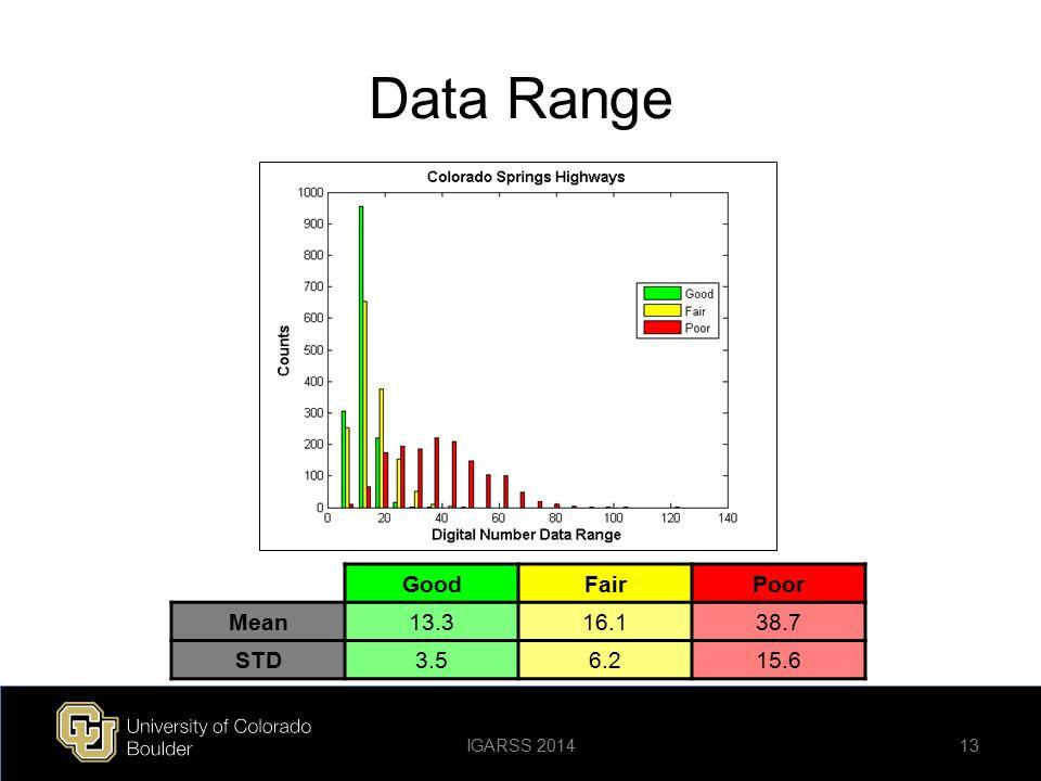 Data Range Good Fair Poor Mean 13.3 16.1 38.7 STD 3.5 6.2 15.6