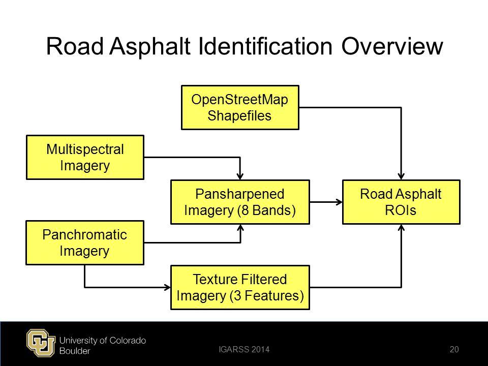 Road Asphalt Identification Overview