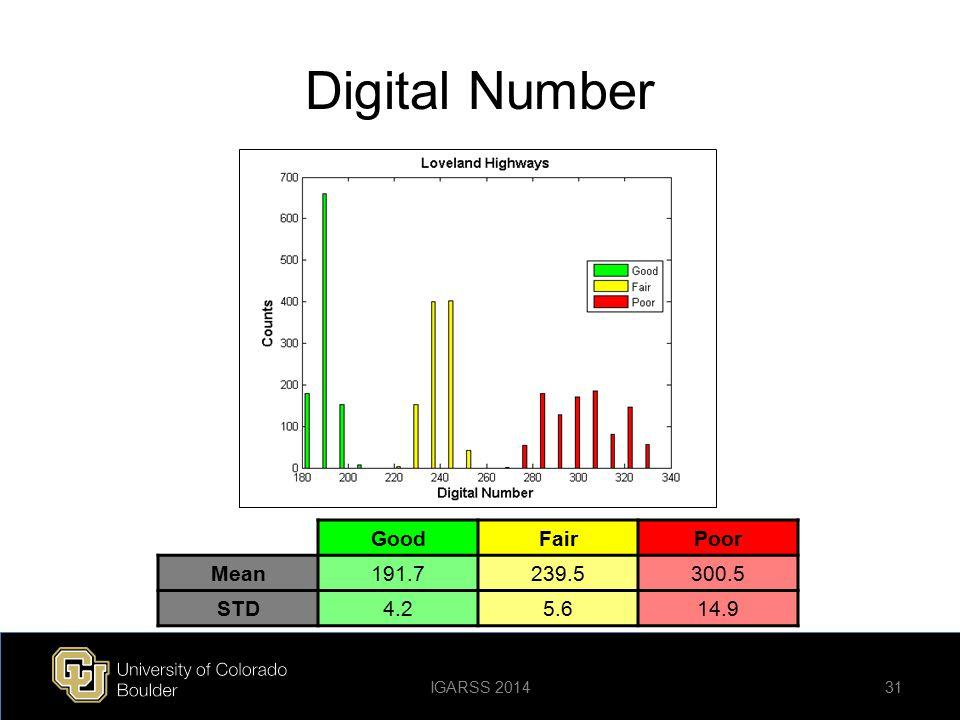 Digital Number Good Fair Poor Mean 191.7 239.5 300.5 STD 4.2 5.6 14.9