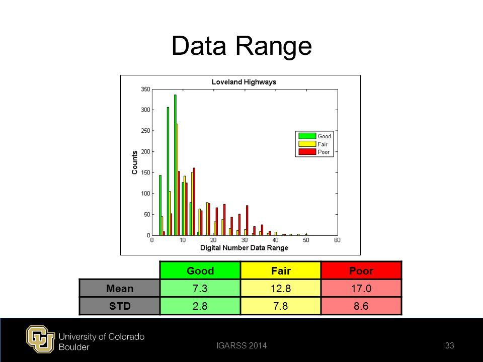 Data Range Good Fair Poor Mean 7.3 12.8 17.0 STD 2.8 7.8 8.6