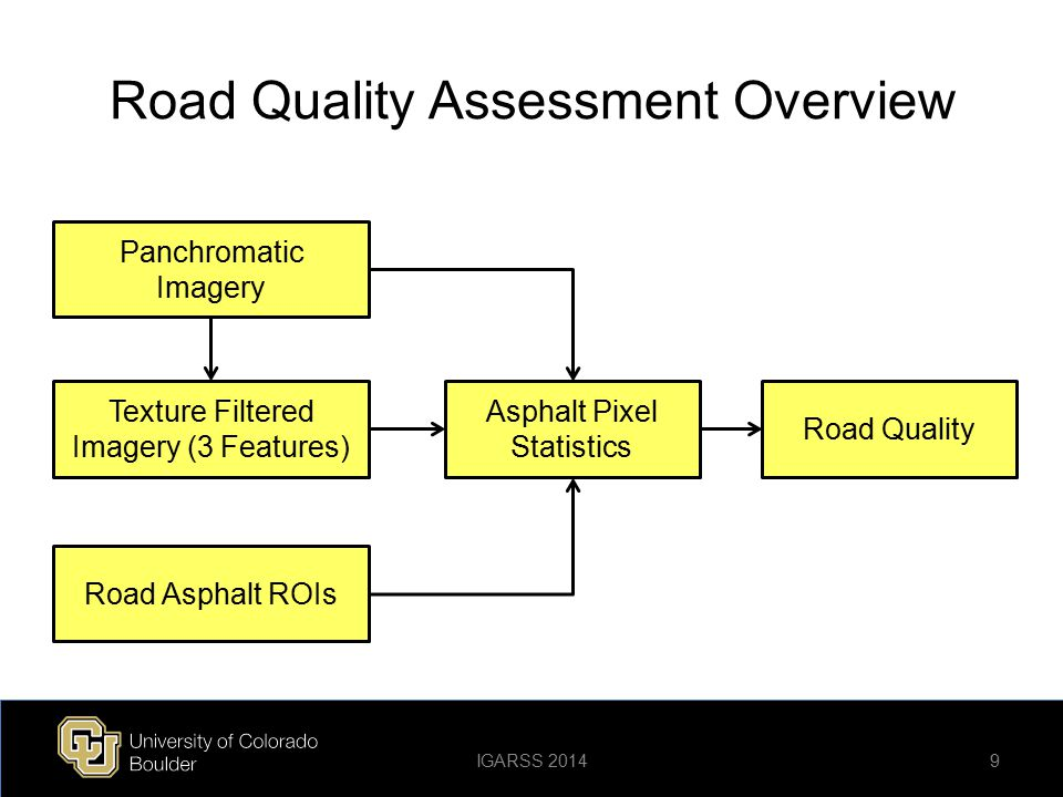Road Quality Assessment Overview