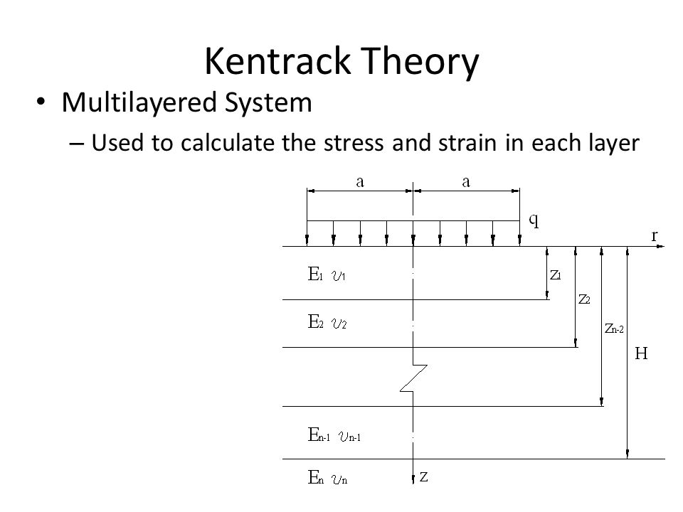 Kentrack Theory Multilayered System