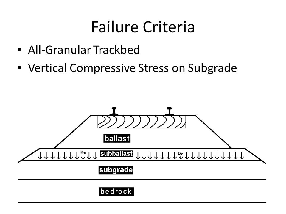 Failure Criteria All-Granular Trackbed