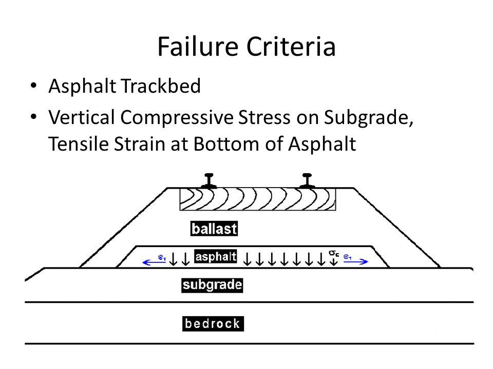Failure Criteria Asphalt Trackbed