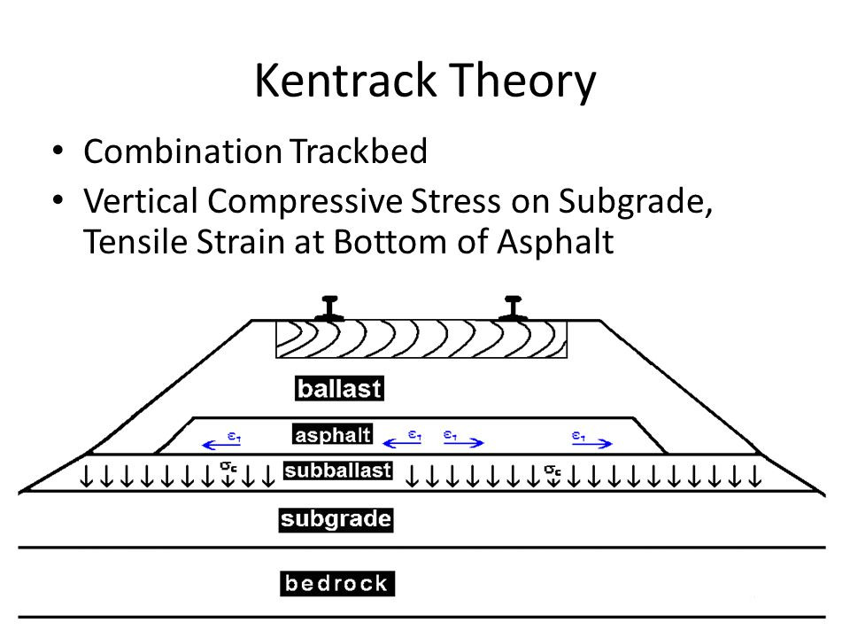 Kentrack Theory Combination Trackbed