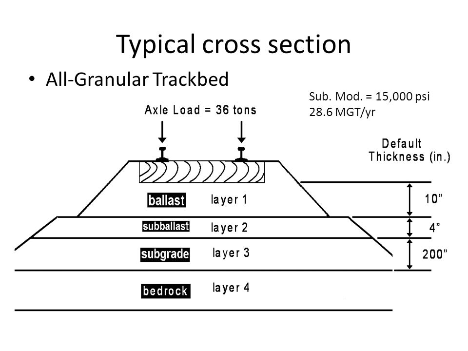 Typical cross section All-Granular Trackbed Sub. Mod. = 15,000 psi