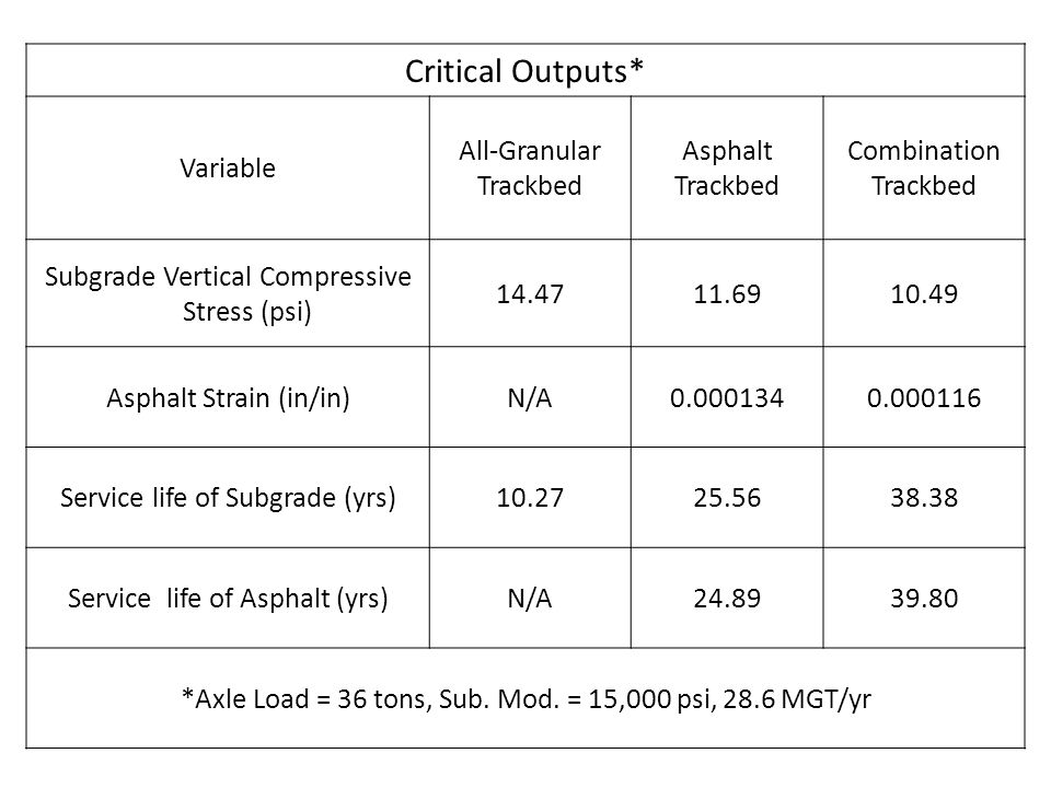 Critical Outputs* Variable All-Granular Trackbed Asphalt Combination