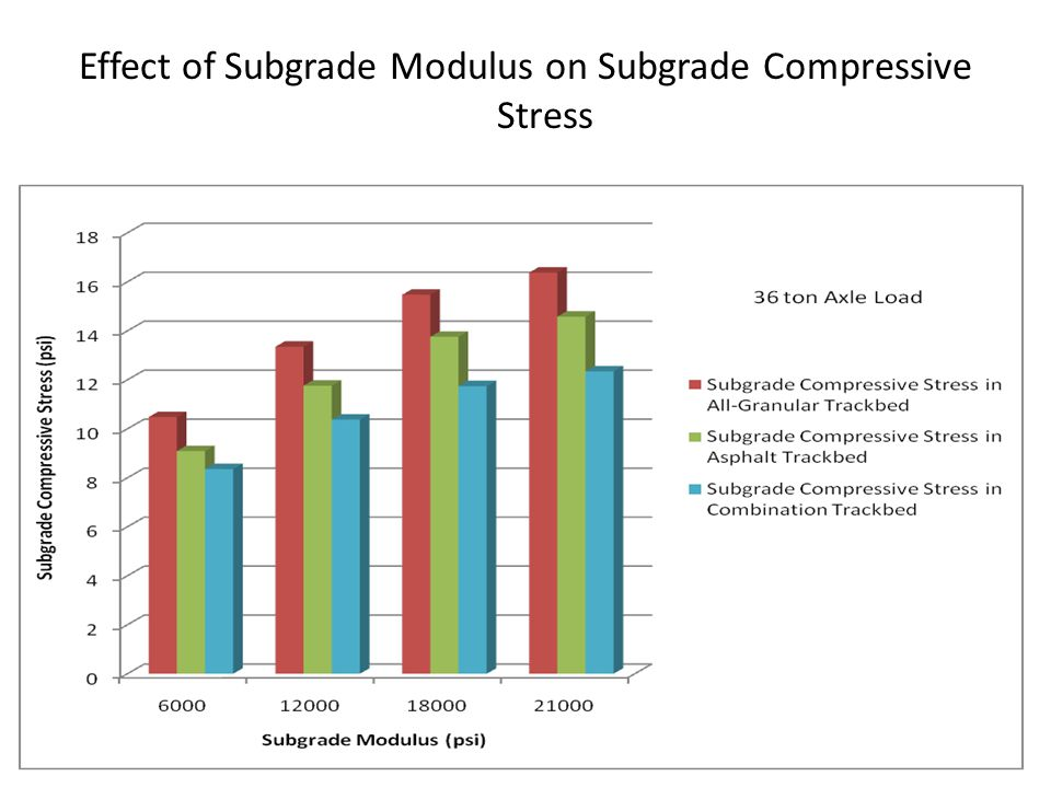 Effect of Subgrade Modulus on Subgrade Compressive Stress