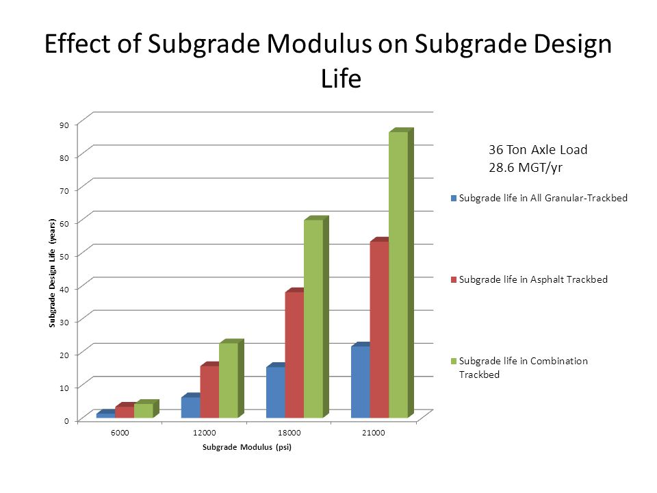 Effect of Subgrade Modulus on Subgrade Design Life