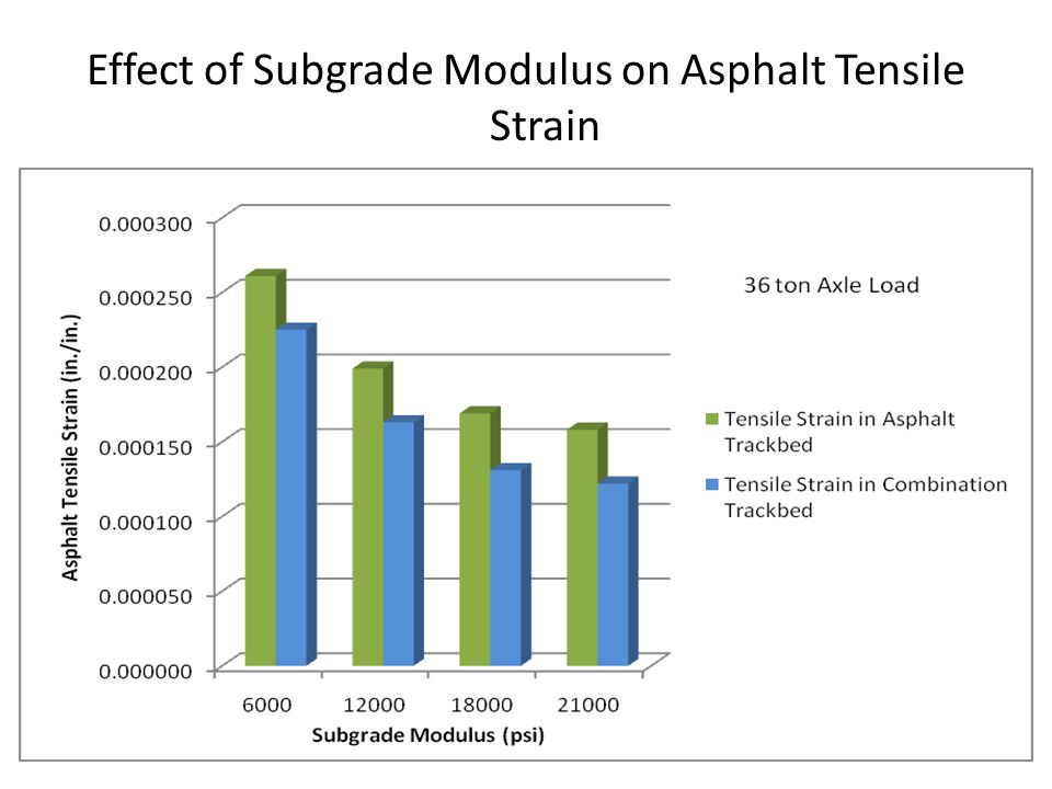 Effect of Subgrade Modulus on Asphalt Tensile Strain