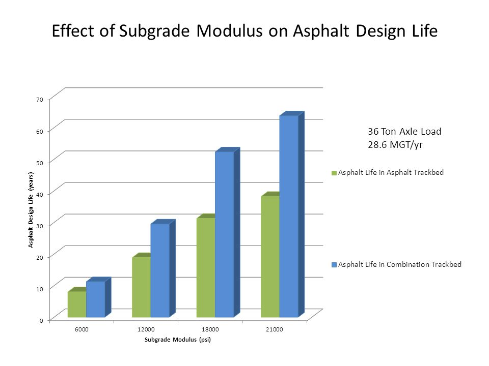 Effect of Subgrade Modulus on Asphalt Design Life