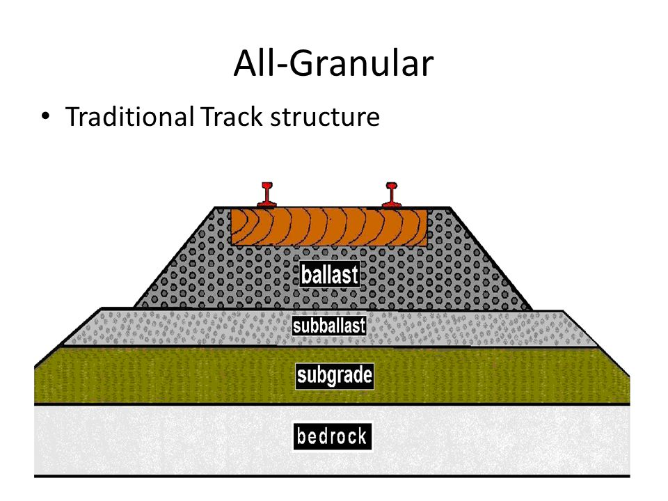All-Granular Traditional Track structure