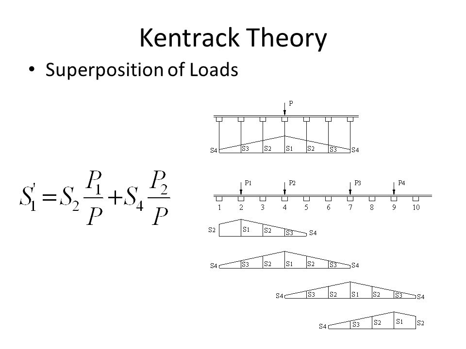Kentrack Theory Superposition of Loads