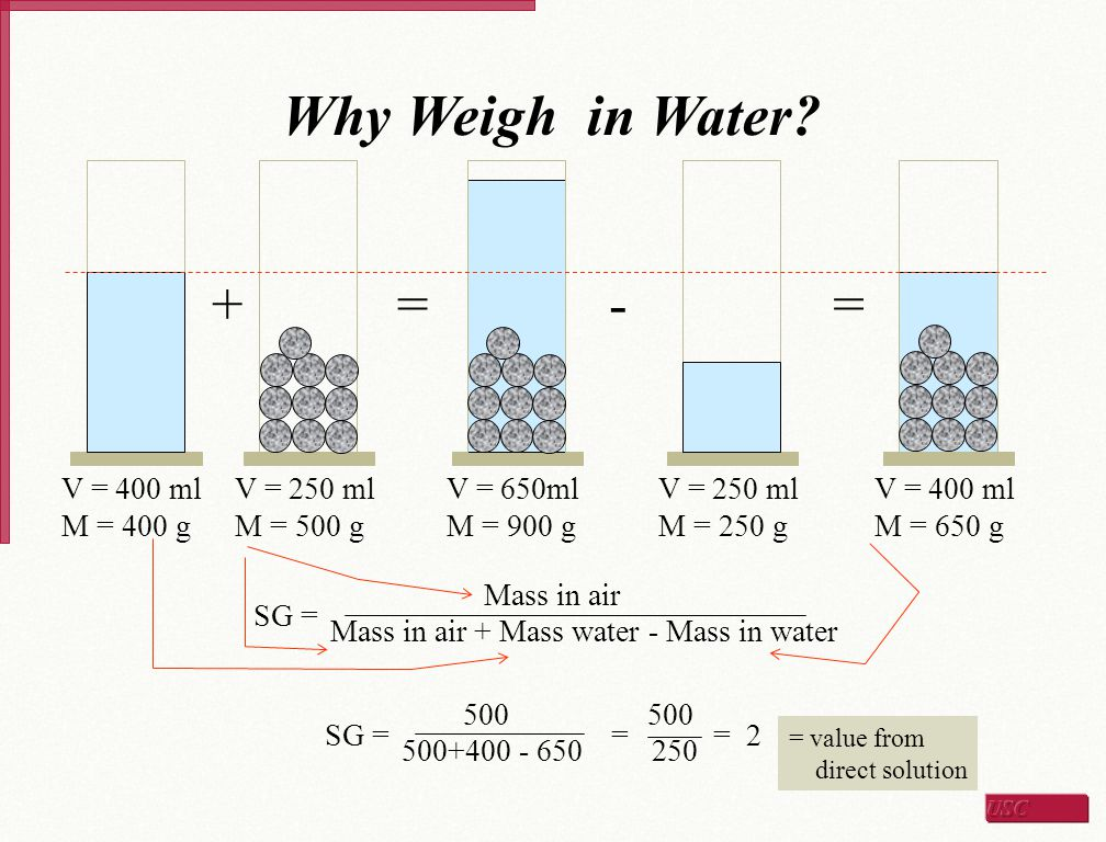 Why Weigh in Water + = - V = 400 ml M = 400 g V = 250 ml M = 500 g