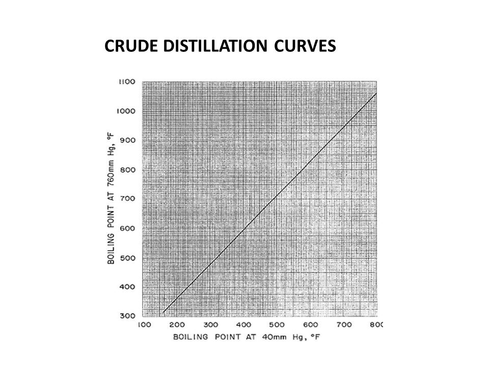 CRUDE DISTILLATION CURVES