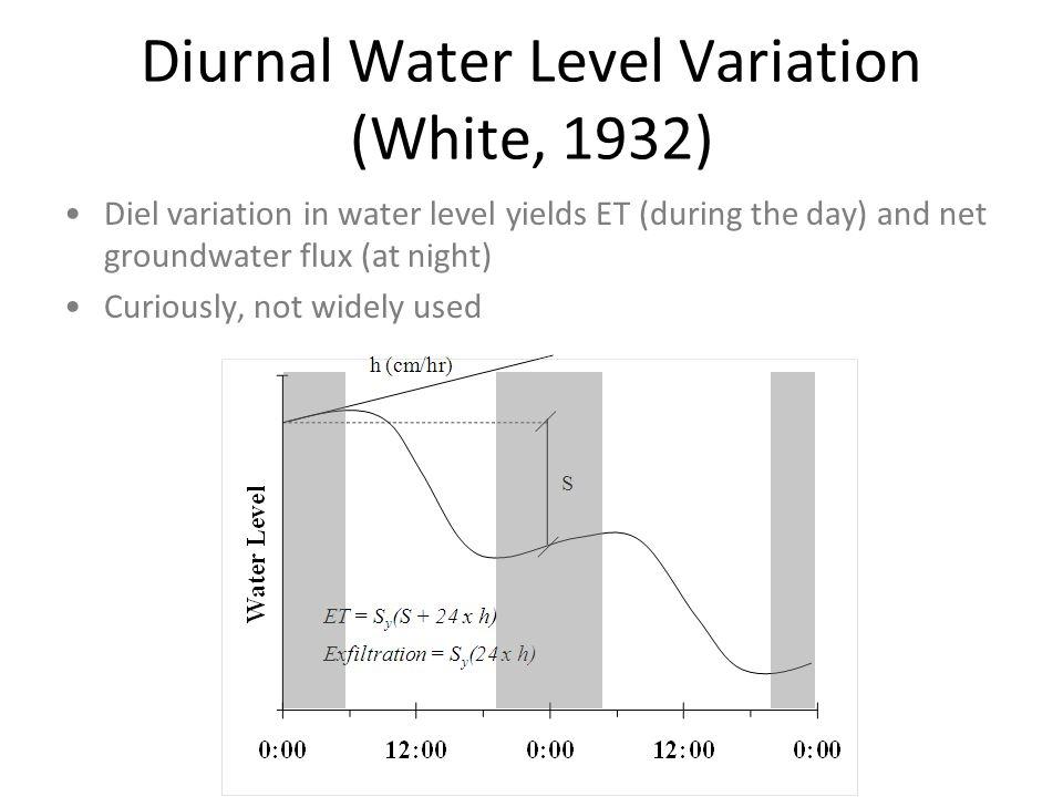 Diurnal Water Level Variation (White, 1932)