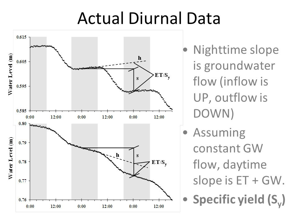 Actual Diurnal Data Nighttime slope is groundwater flow (inflow is UP, outflow is DOWN) Assuming constant GW flow, daytime slope is ET + GW.