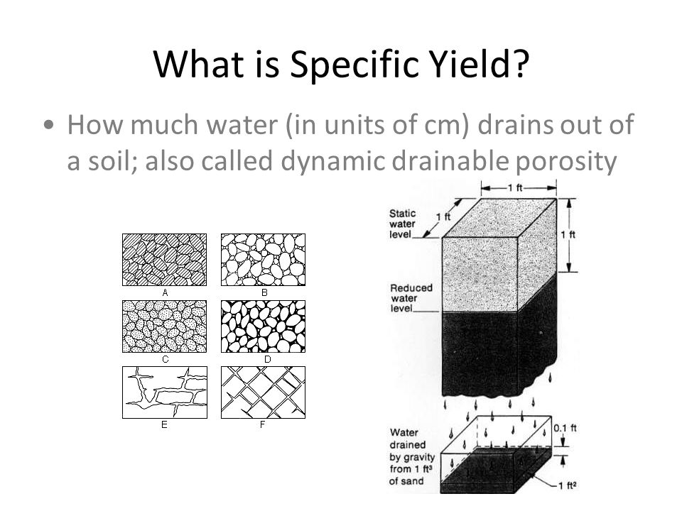 What is Specific Yield.