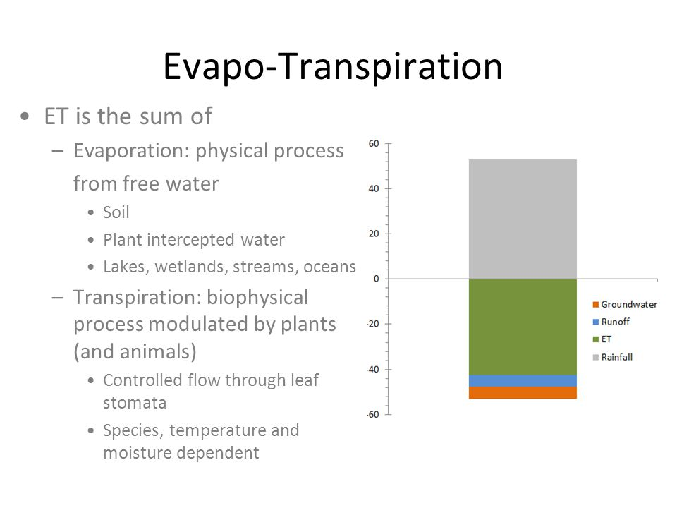 Evapo-Transpiration ET is the sum of Evaporation: physical process