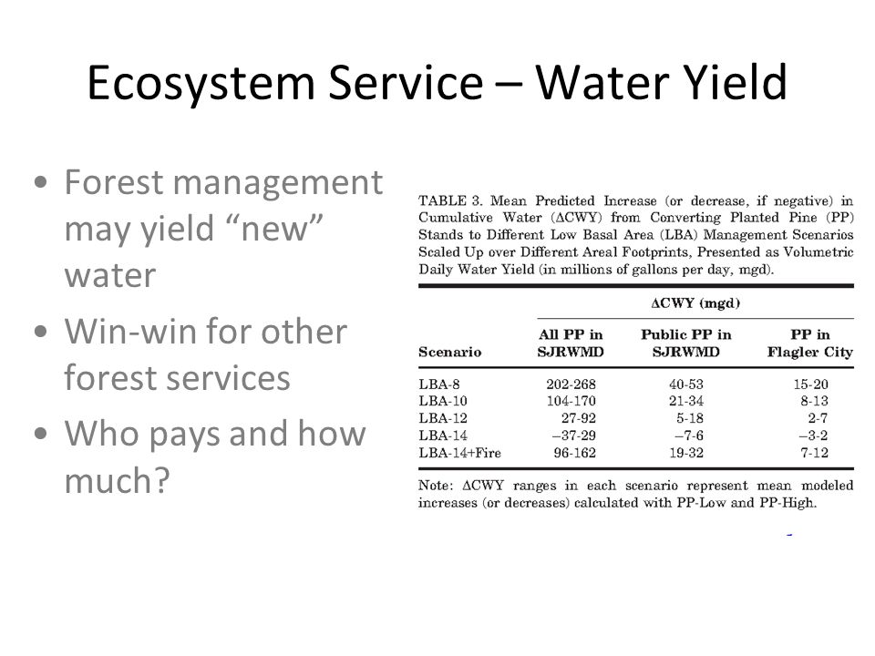 Ecosystem Service – Water Yield