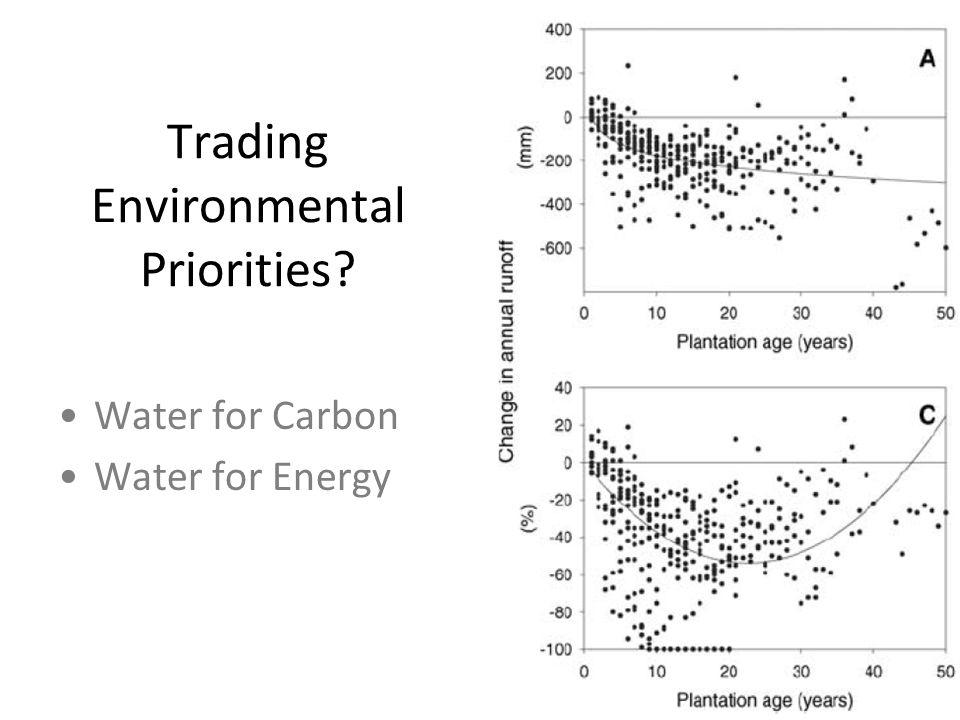 Trading Environmental Priorities