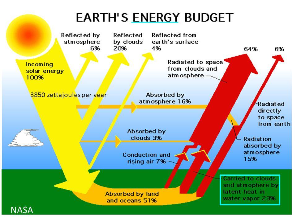 3850 zettajoules per year NASA