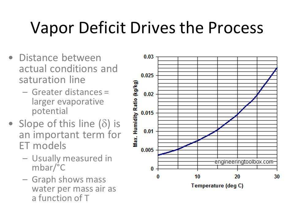 Vapor Deficit Drives the Process