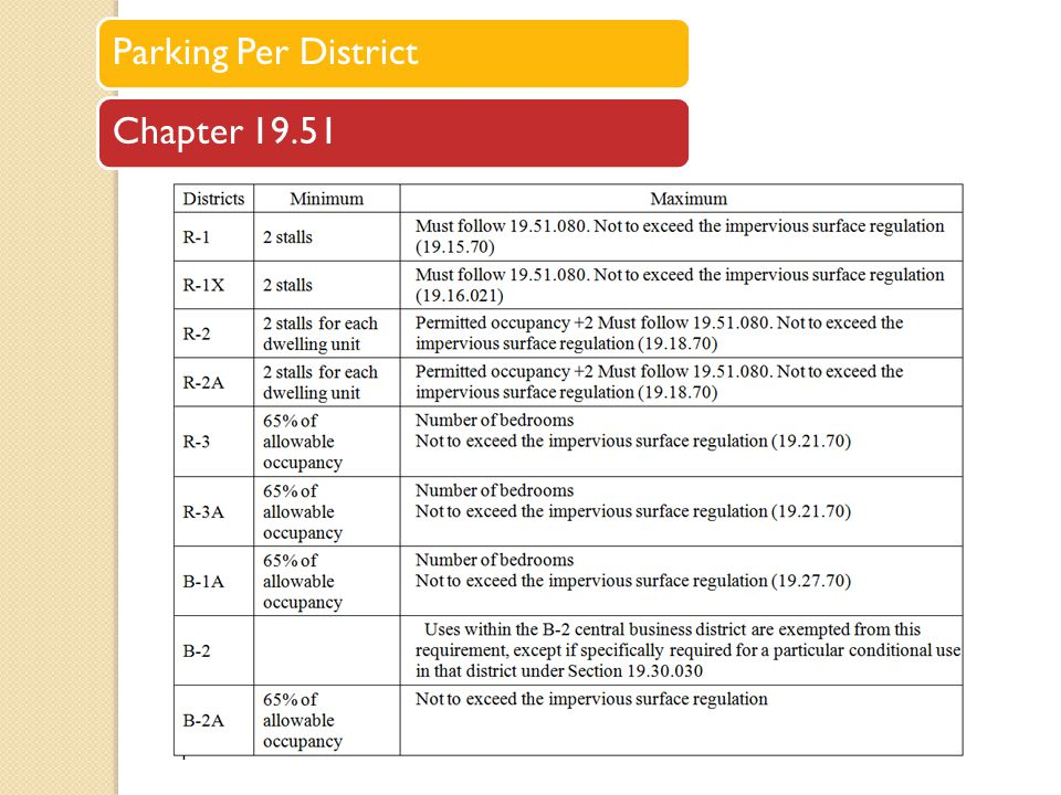 Parking Per District Chapter 19.51