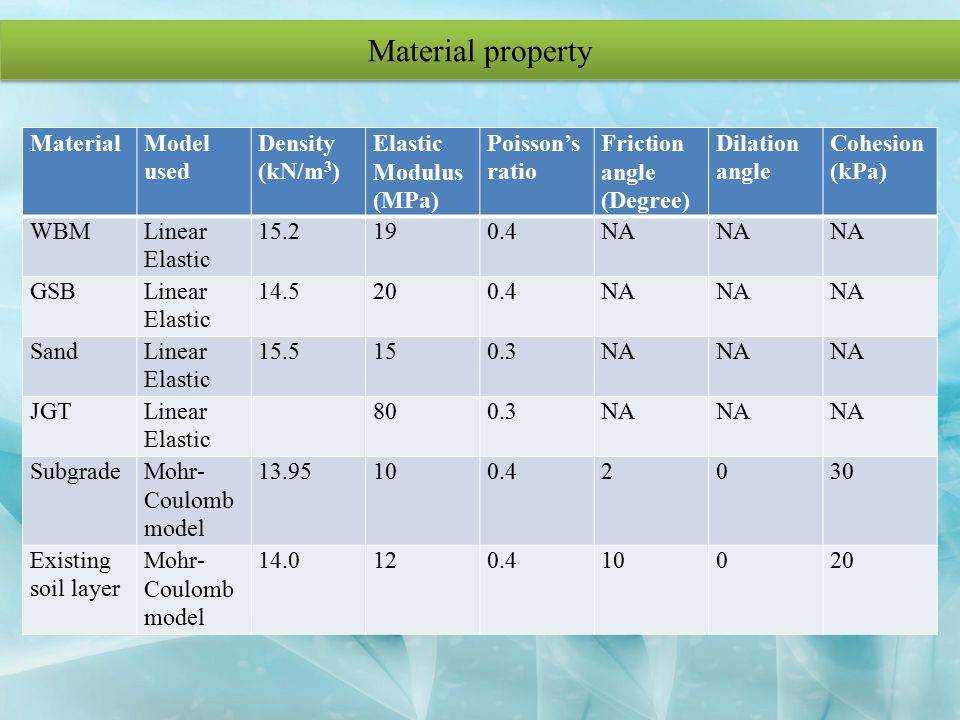 Material property Material Model used Density (kN/m3)