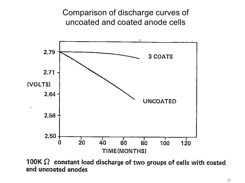 Comparison of discharge curves of uncoated and coated anode cells