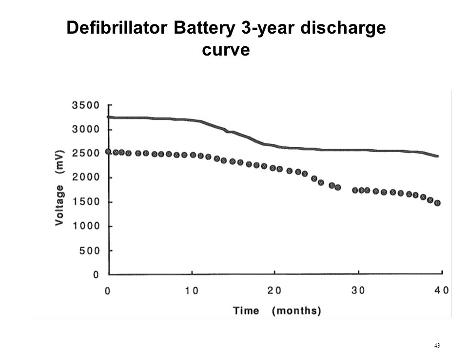 Defibrillator Battery 3-year discharge curve