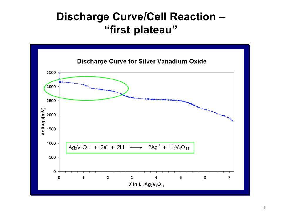 Discharge Curve/Cell Reaction – first plateau