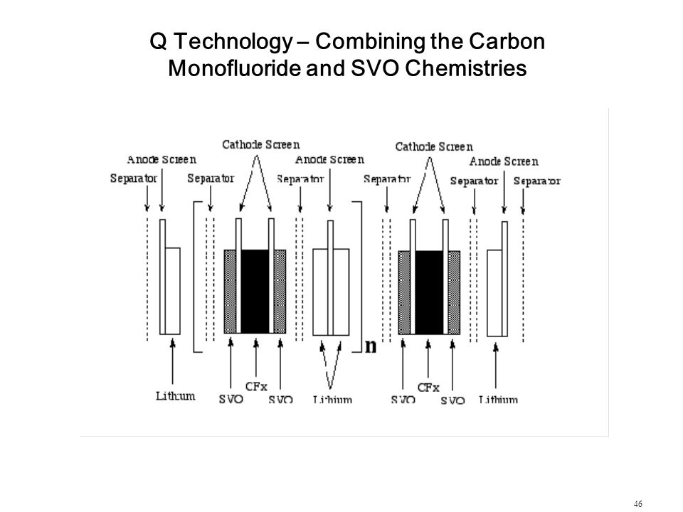 Q Technology – Combining the Carbon Monofluoride and SVO Chemistries