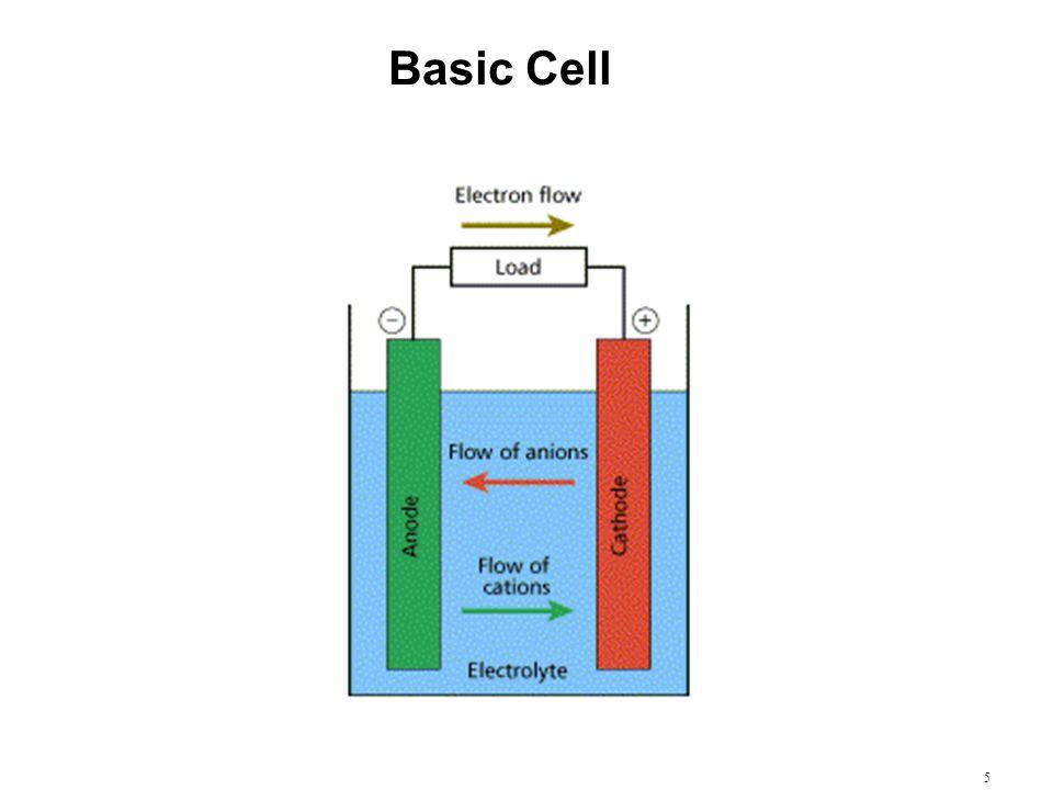 Basic Cell