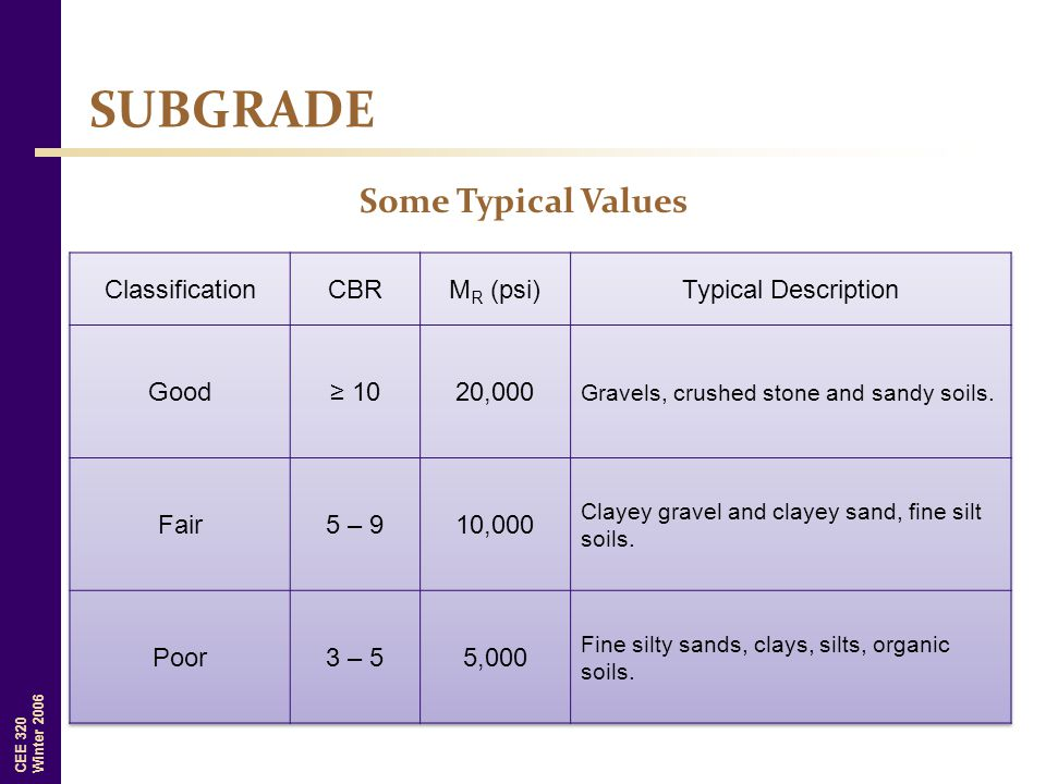SUBGRADE Some Typical Values Classification CBR MR (psi)