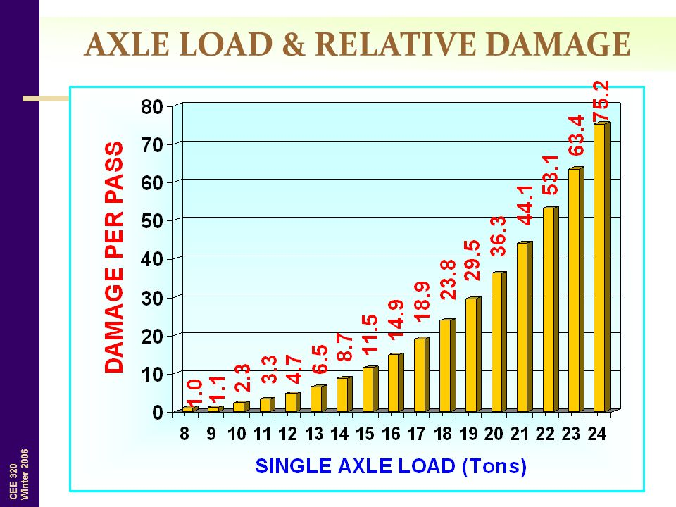 AXLE LOAD & RELATIVE DAMAGE