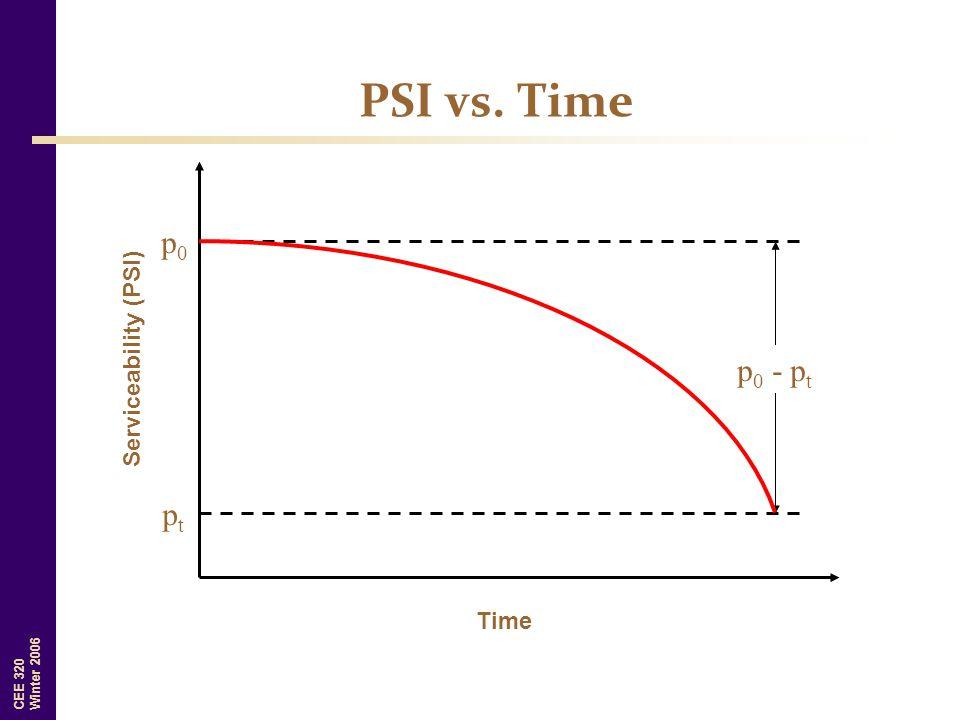 PSI vs. Time p0 Serviceability (PSI) p0 - pt pt Time