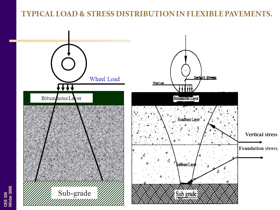 TYPICAL LOAD & STRESS DISTRIBUTION IN FLEXIBLE PAVEMENTS.