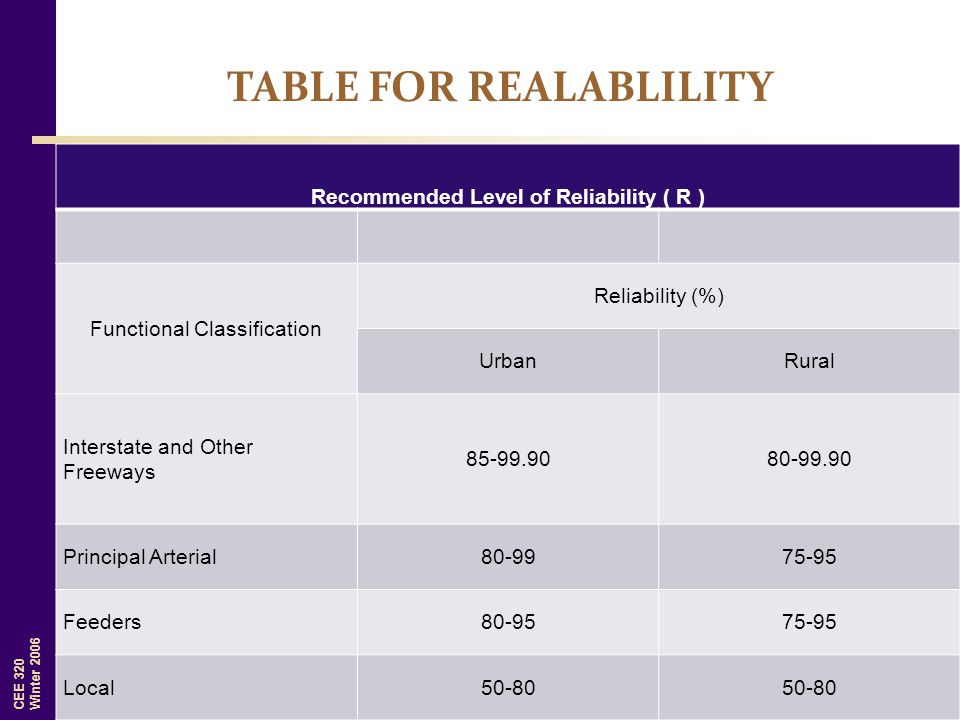 TABLE FOR REALABLILITY Recommended Level of Reliability ( R )