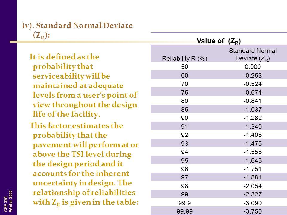 Standard Normal Deviate (ZR)