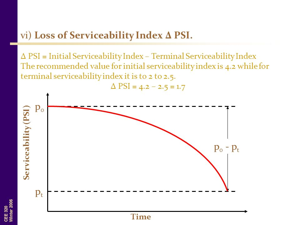 vi) Loss of Serviceability Index ∆ PSI.