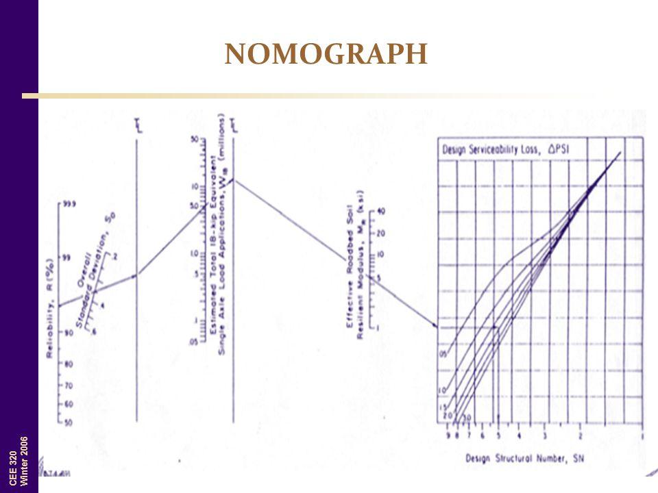 NOMOGRAPH