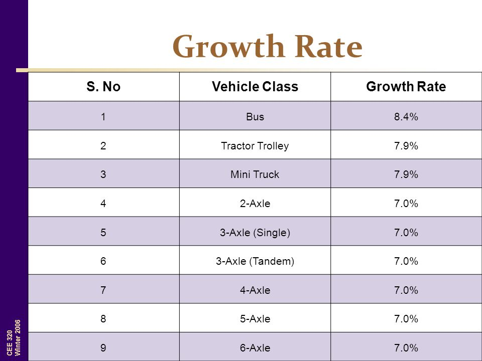 Growth Rate S. No Vehicle Class Growth Rate 1 Bus 8.4% 2