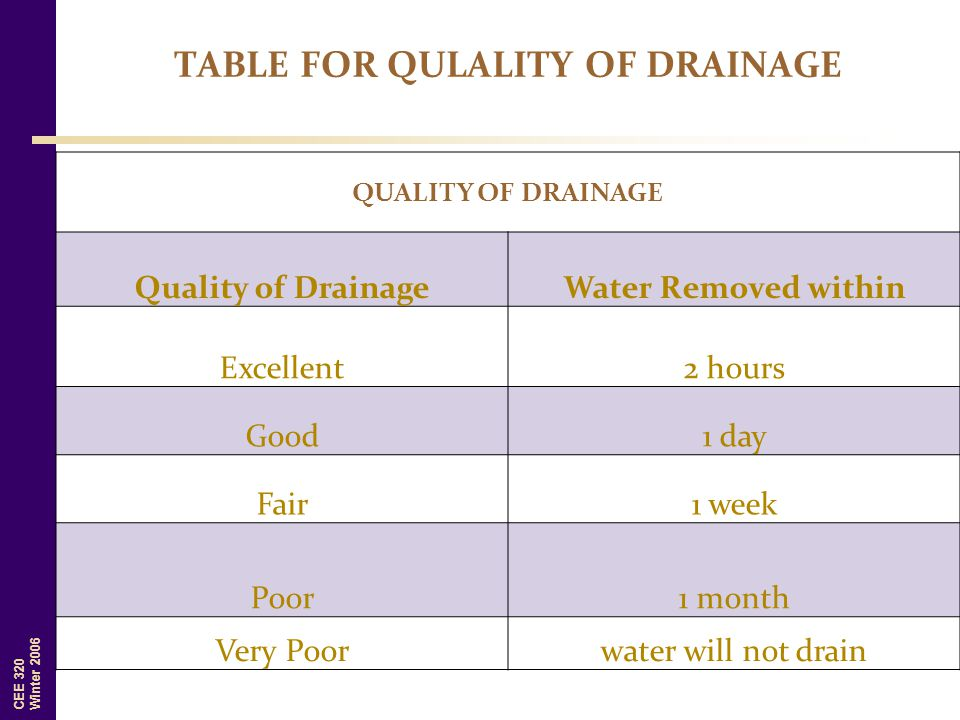 TABLE FOR QULALITY OF DRAINAGE