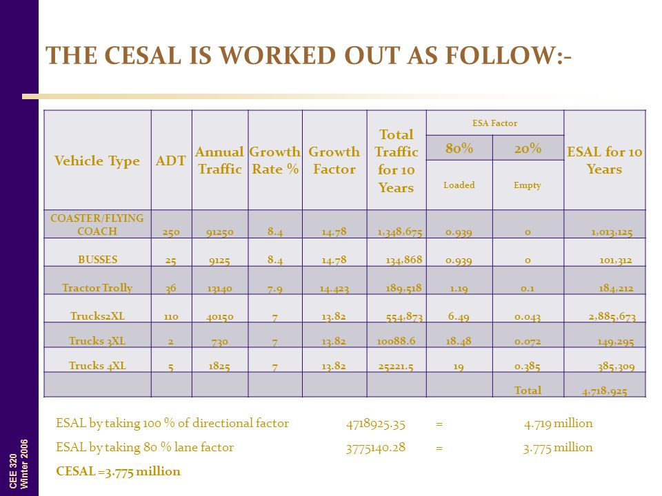 THE CESAL IS WORKED OUT AS FOLLOW:-