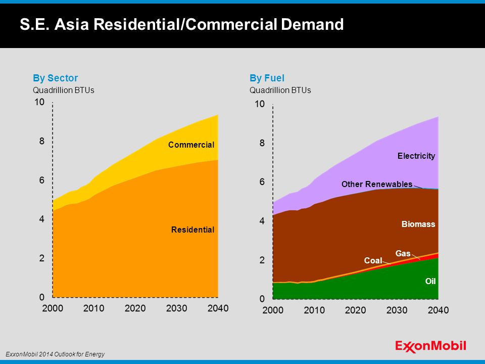 S.E. Asia Residential/Commercial Demand