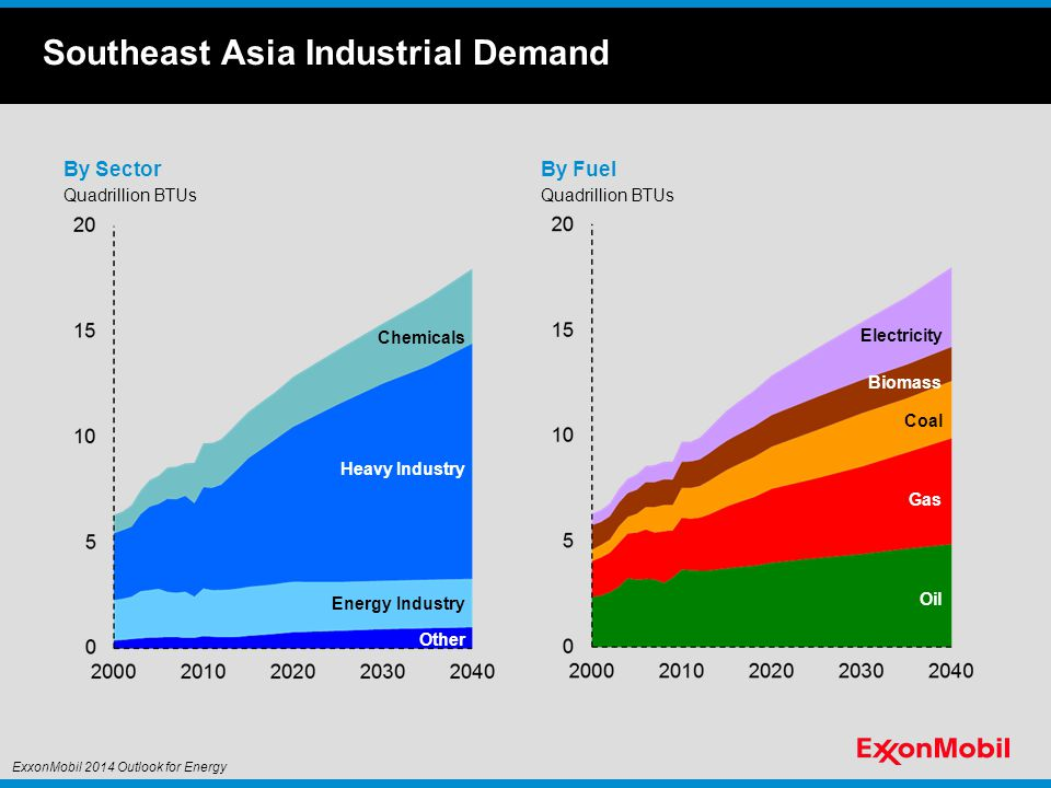 Southeast Asia Industrial Demand