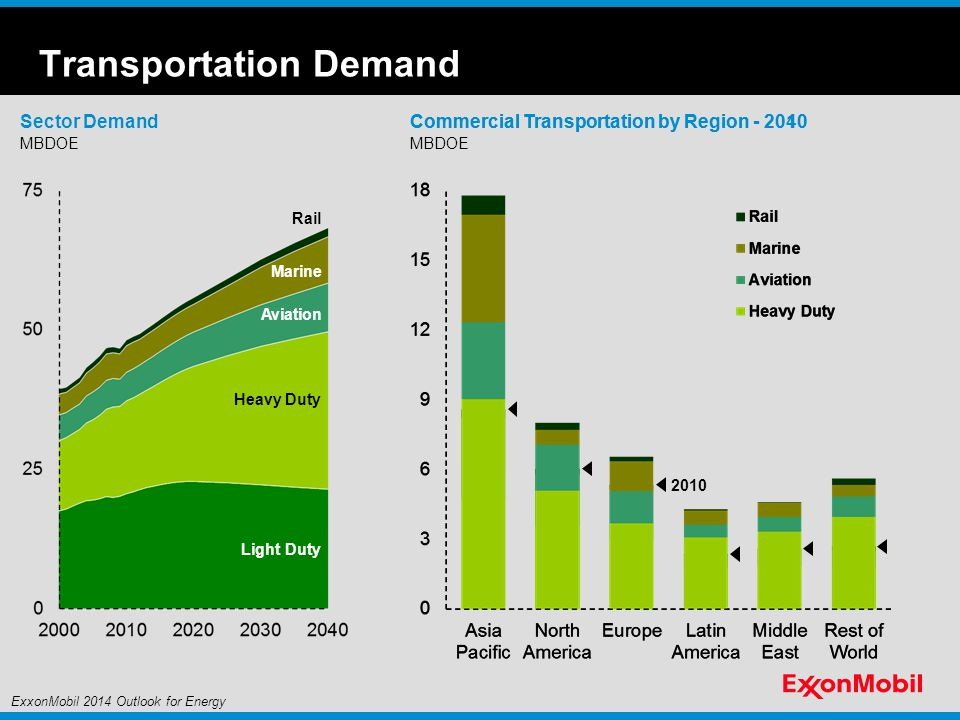 Transportation Demand